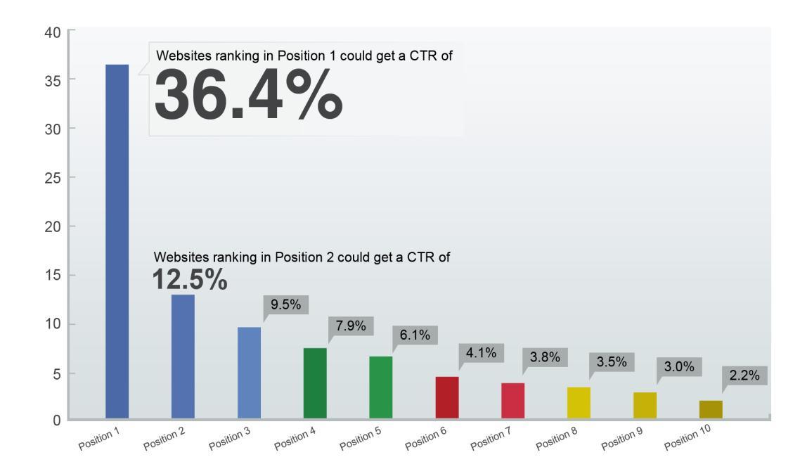 Porcentaje de Clicks por Posición - SEO - Resultados Google