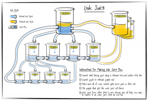 Link Juice- A que llamamos Link Juice